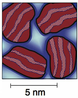 Caption: Schematic drawing of nanoscale calcium silicate hydrate (C-S-H) particles in cement showing the multiple roles played by water as defined in the NIST/Northwestern experiments. Solid red areas are calcium silicate, pebbled areas in between show the water physically bound between the layers to form solid C-S-H. Dark blue halos around the C-S-H particles are water adsorbed on the surface; pale blue areas represent liquid water caught in nanopores. Credit: NIST. Usage Restrictions: None.