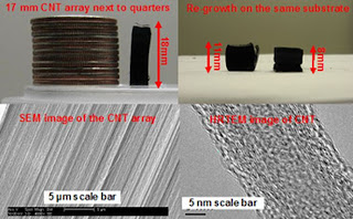 synthesis of extremely long aligned carbon nanotube arrays, University of Cincinnati.