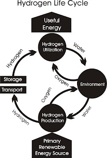 Hydrogen Life Cycle