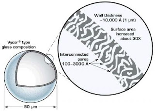 representation of microsphere wall porosity