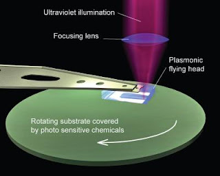 Plasmonic Lithography Schematic