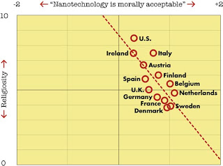 nanotechnology was morally acceptable