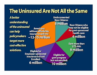 Senate Doctors Show Uninsured Pie
