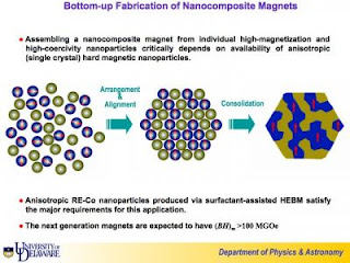 Nanocomposite Magnets Schematic