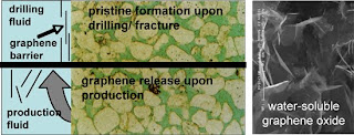graphene additive for drilling fluids