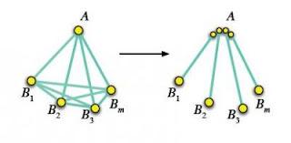 quantum entanglements