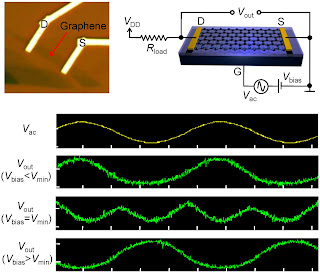 graphene-based amplifiers