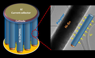 nanostructured lithium ion battery