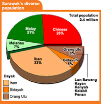 IBAN (SEA DAYAK) The Largest Population in Sarawak But The Poorest Of All...!!!