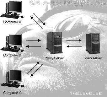 Explanation of Proxy Server