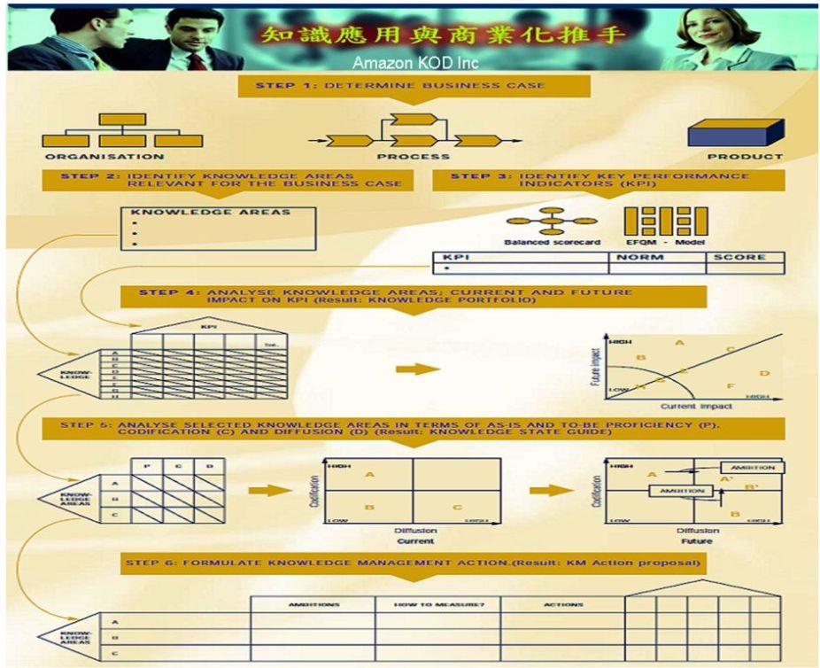 知識管理策略Workshop實做流程