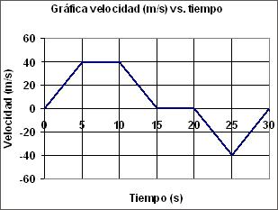 formula velocidad espacio tiempo: