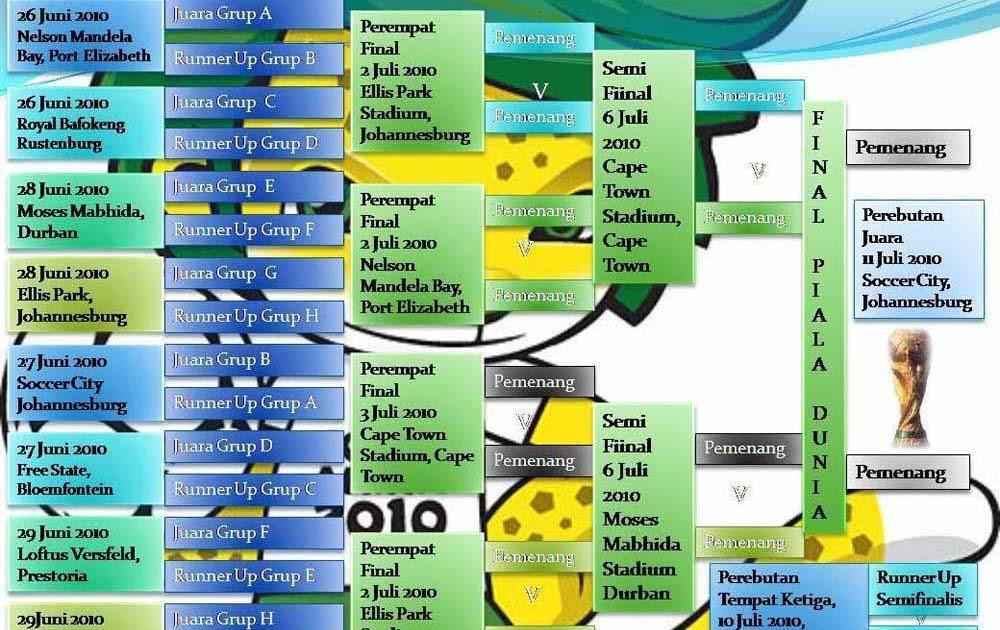 Jadwal Piala Dunia 2010 RCTI dan Global TV