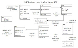 My cache usep enrollment system data flow diagram dfd usep enrollment system data flow diagram dfd ccuart Images
