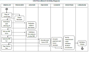 My cache usep enrollment system activity diagram and use case activity diagram use case description sequence of events in enrollment ccuart Gallery