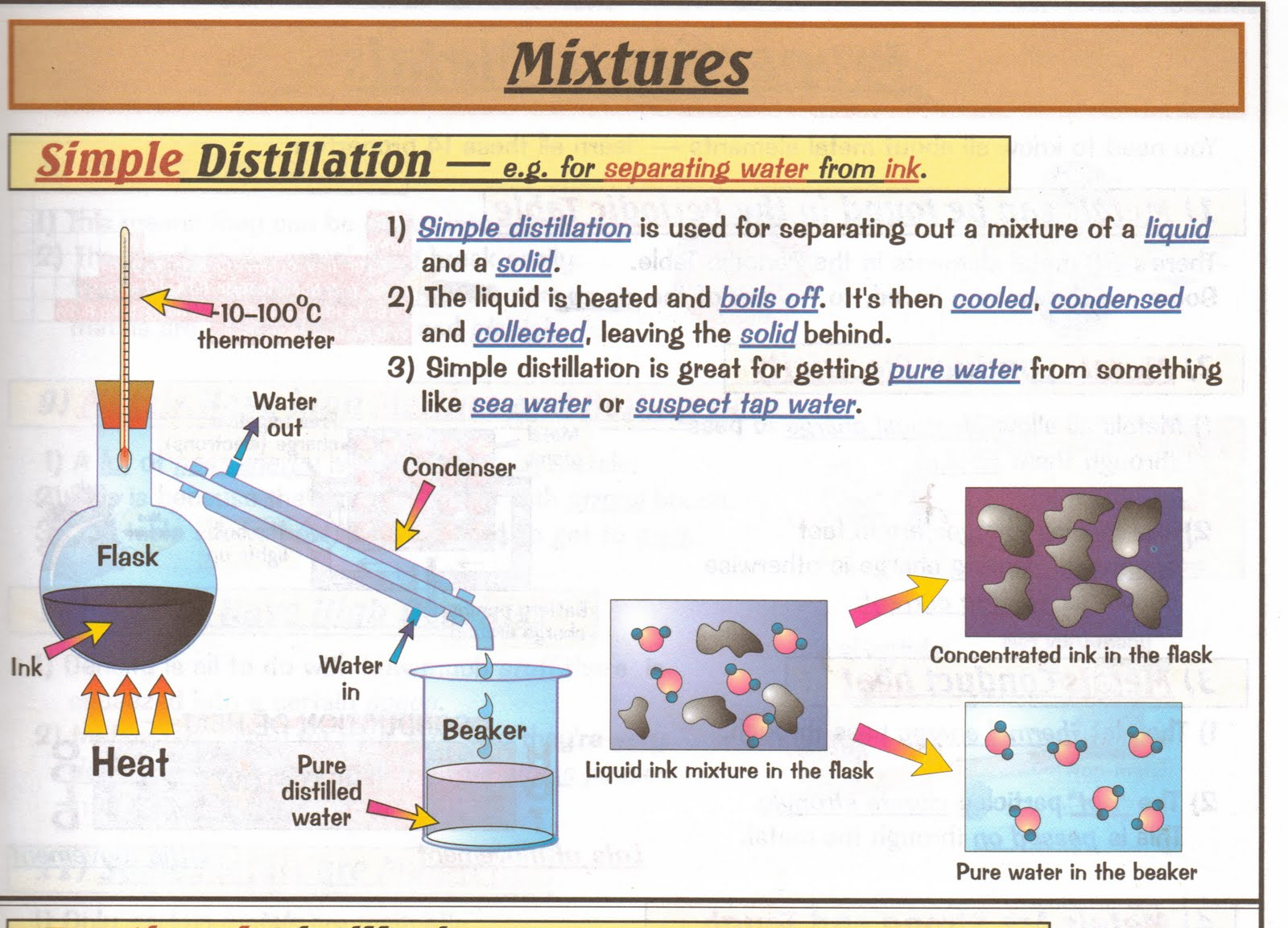 distillation separating a liquid mixture and There are six ways to separate mixtures including sedimentation, decantation, filtration, evaporation, crystallization and distillation mixtures are made up of both solids and.
