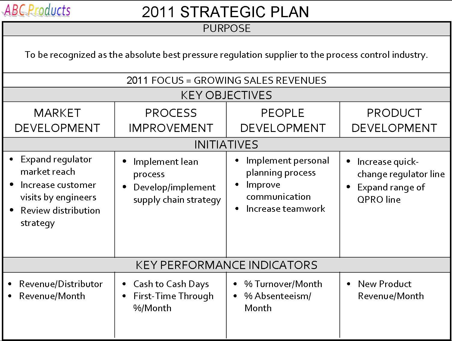 Bank Strategic Plan Template | Plan Template 2017
