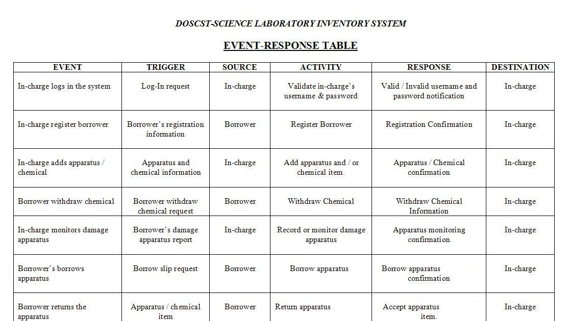 Software Engineering 1  EVENT RESPONSE TABLE