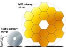 James Webb Space Telescope vs. Hubble Mirror Sizes.
