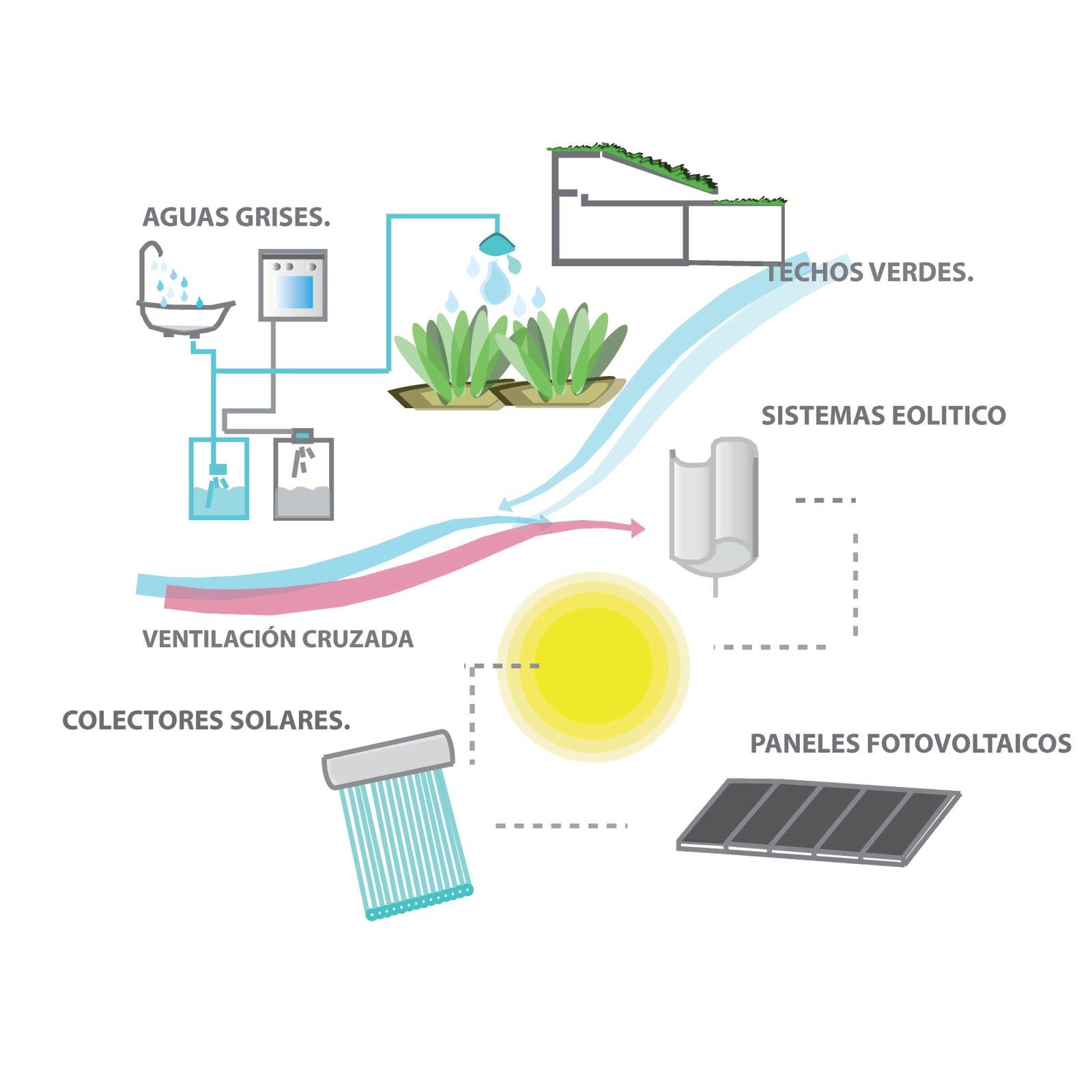Sistemas constructivos agregados ernc al sistema de muros for Muro verde sistema constructivo