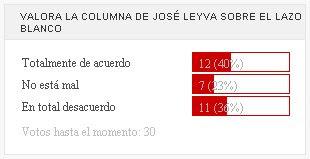 Más del 40% suscribe la columna de José Leyva sobre el lazo blanco