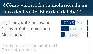El 53% de los usuarios valora como 'algo muy útil y necesario' la inclusión de un foro
