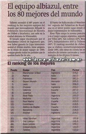 Ranking de Fifa año 2000