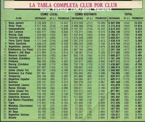 recaudaciones de todos los clubes que jugaron en primera en la decada del 80 (1980-1989)