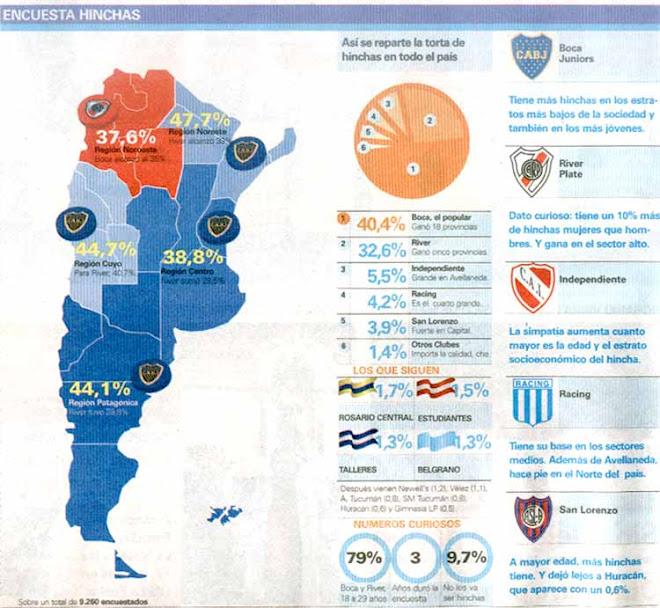 Encuesta Diario Ole -octavos en cantidad de hinchas en el pais.