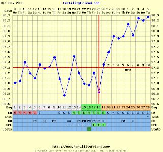Fertility Charts, Ovulation Charts | MyMonthlyCycles