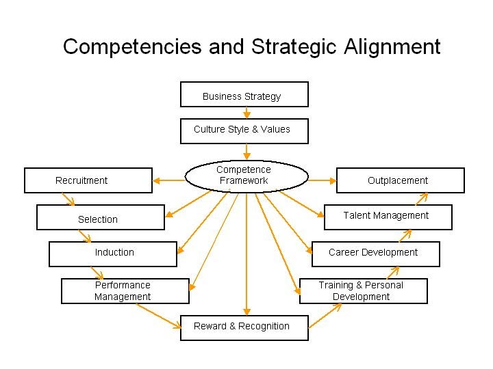 strategic management and core competences essay Strategic management journal, vol  businesses is incomplete because it  ignores the 'strategic importance and similarity of the uinderlying assets   strategic assets and core competences strategic  summary and  conclusions.