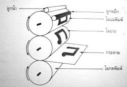 บทที่ 4 ระบบการพิมพ์