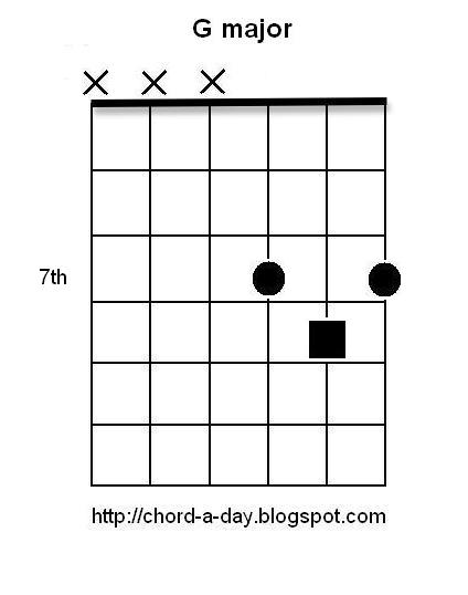 A New Guitar Chord Every Day: 12 Major Triads - guitar inversion 2