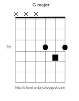 G Major triad Guitar Chord