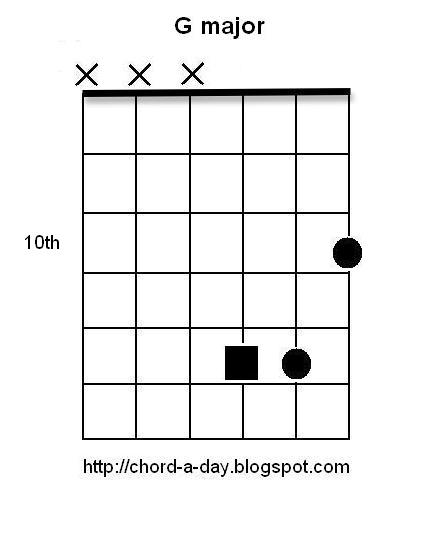 A New Guitar Chord Every Day 12 Major Triads Guitar Inversion 3