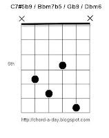 C7#5b9 Guitar Chord