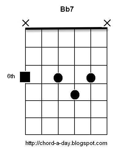 A New Guitar Chord Every Day: Bb7 open voicings
