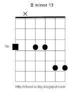 B minor 13 Guitar Chord