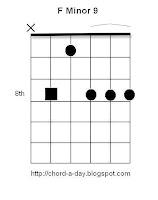 F minor 9 Guitar Chord