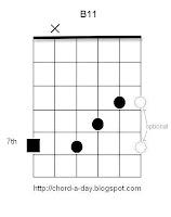 B11 Guitar Chord