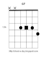 Dominant 7th Guitar Chord