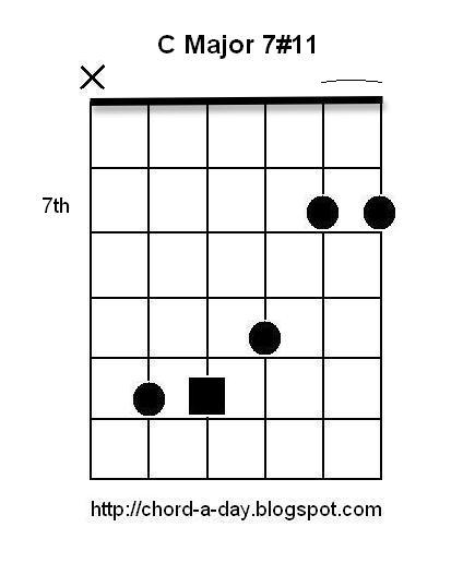 A New Guitar Chord Every Day C Major 711