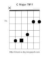 C major7#11 Guitar Chord