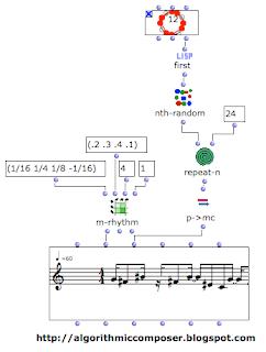 OpenMusic zero markov