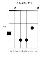 A Major 7#11 Guitar Chord