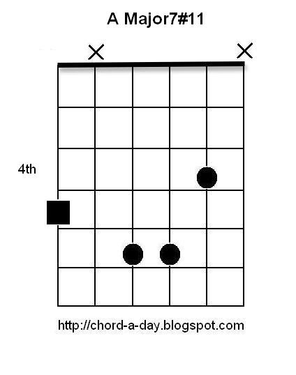 A New Guitar Chord Every Day A Major 711 Guitar Chord