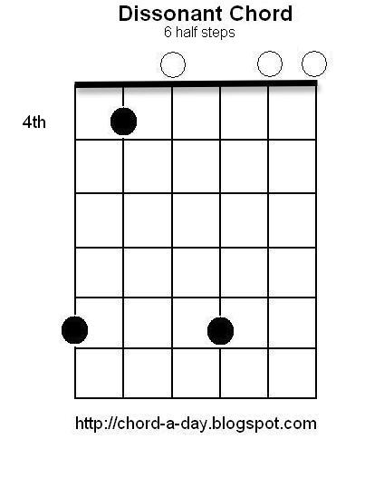 A New Guitar Chord Every Day Dissonant Guitar Chords