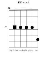 E13sus Guitar Chord