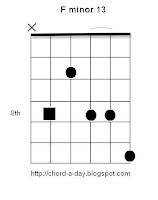 F minor 13 Guitar Chord