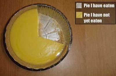 Pie Chart - Literally